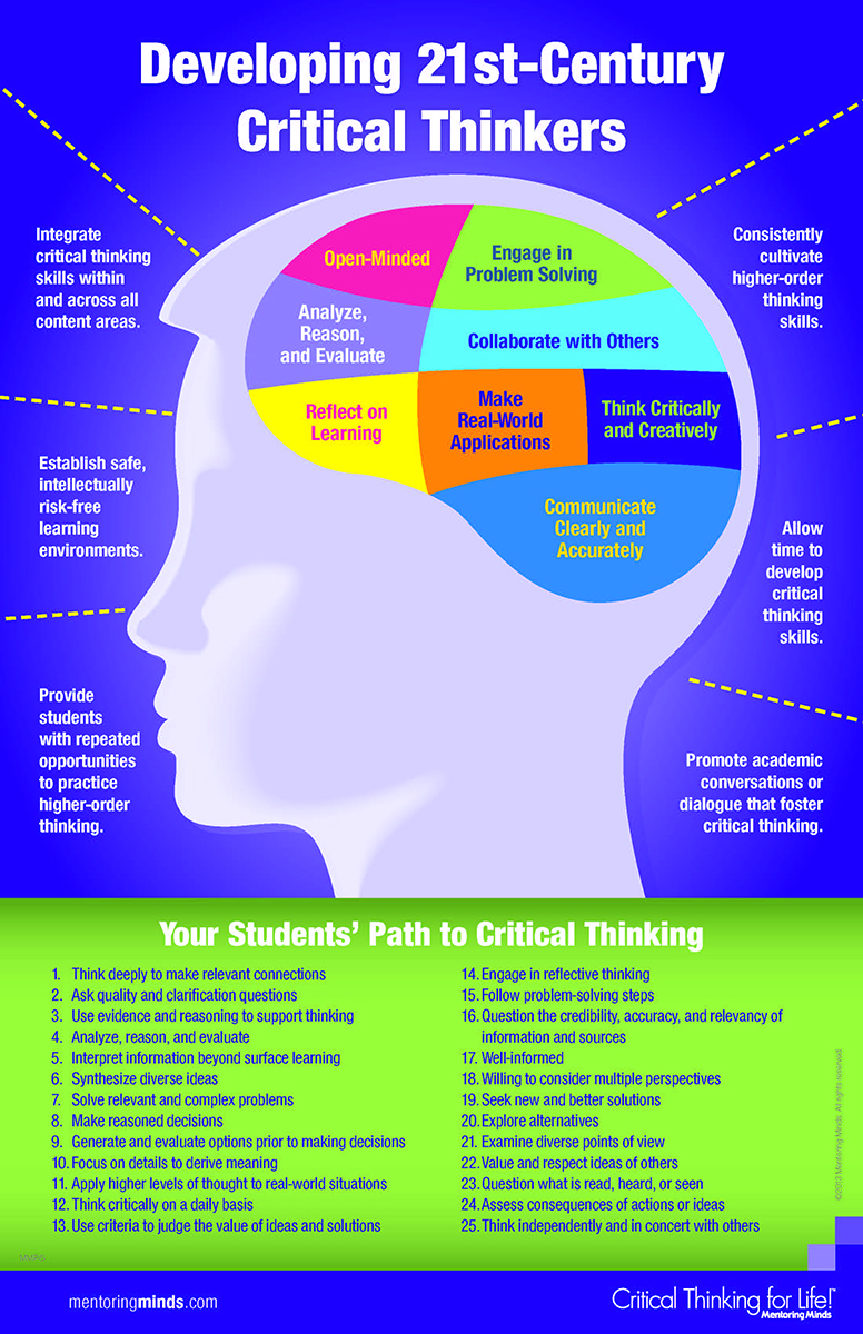 questioning strategies to develop critical thinking skills Developing questioning skills karron g lewis, phd  the use of questioning skills is essential to systematic  -- to stimulate critical thinking (develop a ques.